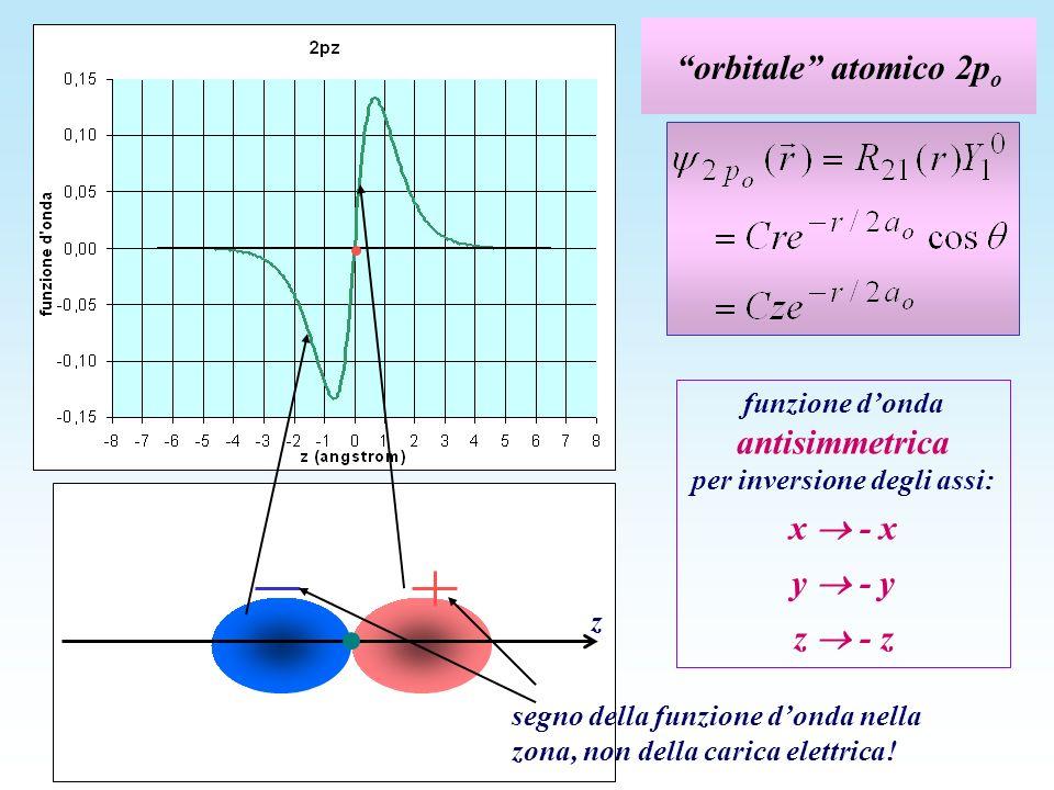 funzione d'onda antisimmetrica per inversione degli assi: