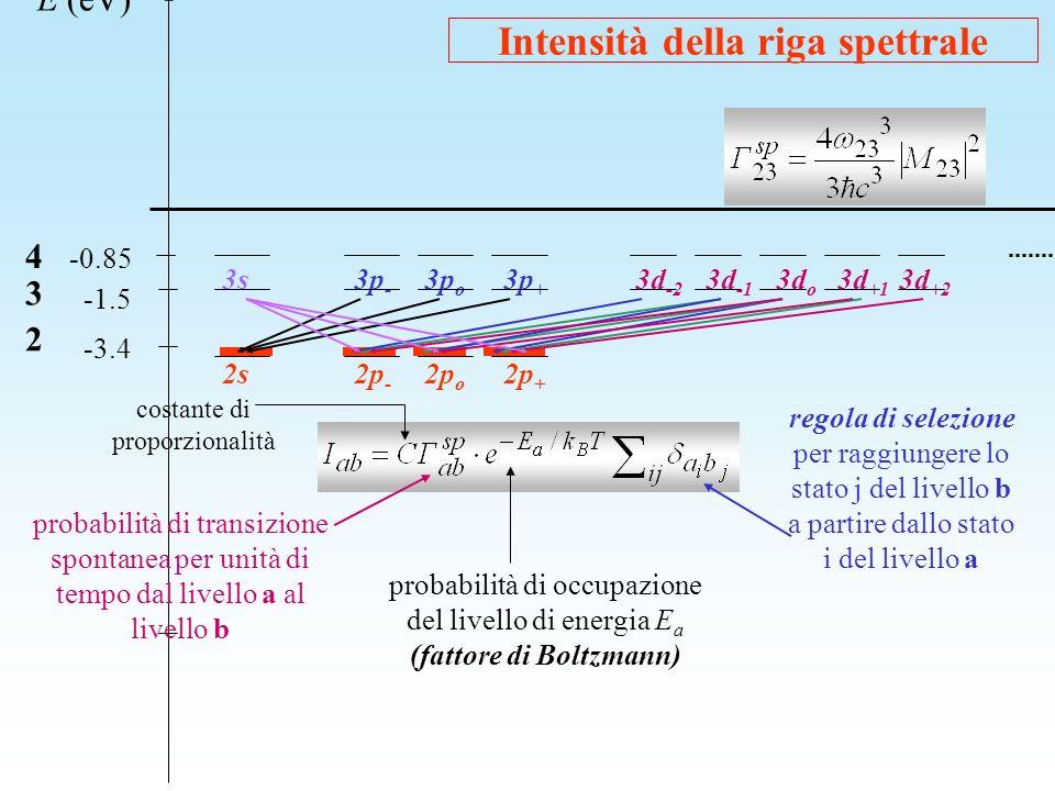 Intensità della riga spettrale
