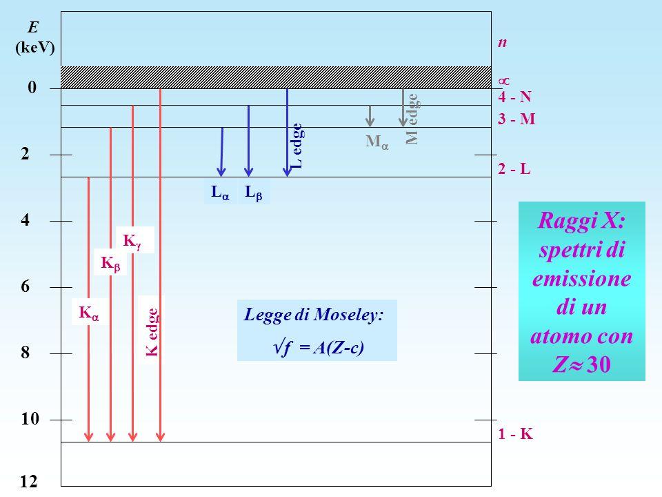 Raggi X: spettri di emissione di un atomo con Z 30