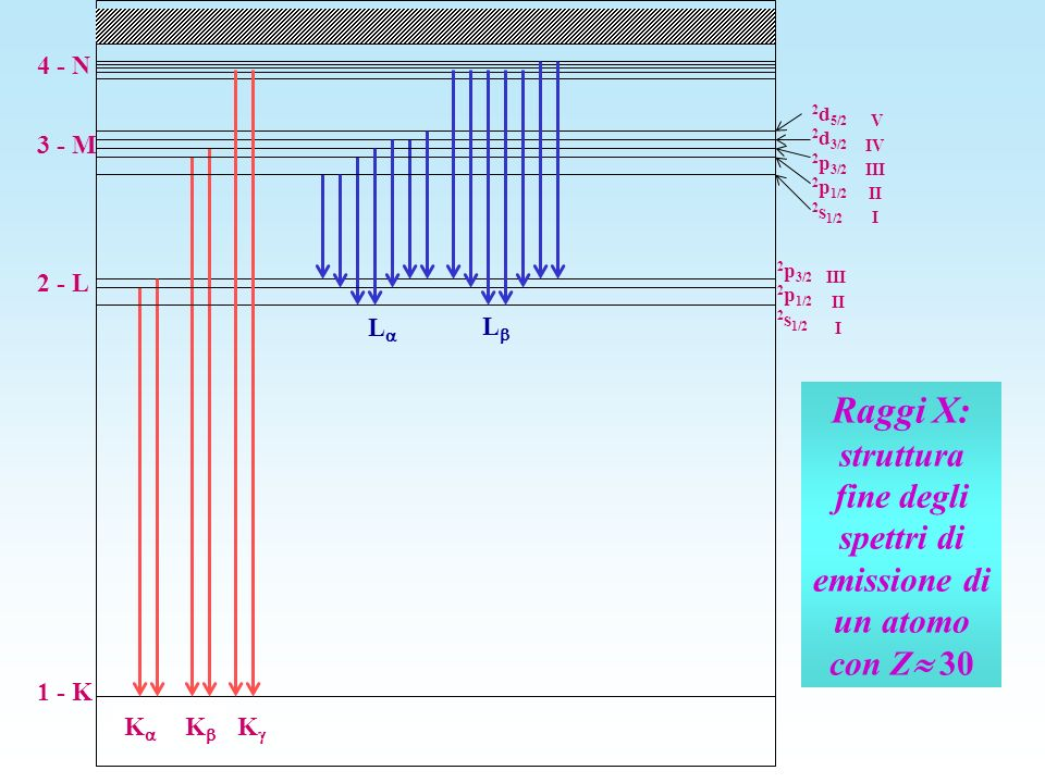4 - N 2d5/2 2d3/2 2p3/2 2p1/2 2s1/2. V. IV. III. II. I. 3 - M. 2p3/2 2p1/2 2s1/2. 2 - L. III.