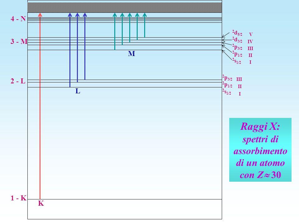 Raggi X: spettri di assorbimento di un atomo con Z 30