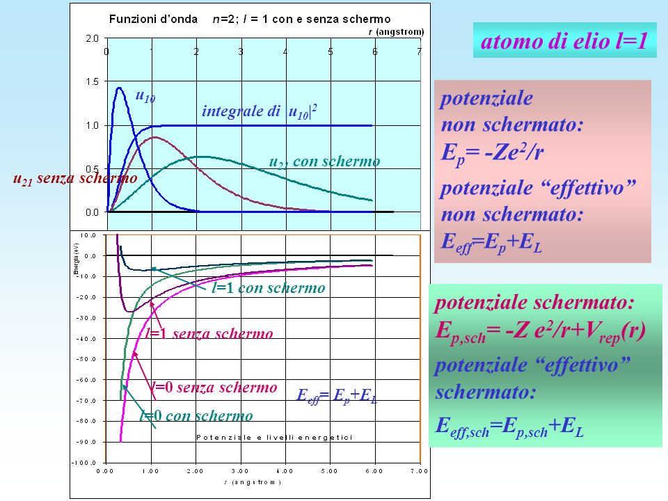 atomo di elio l=1 Ep= -Ze2/r Ep,sch= -Z e2/r+Vrep(r) potenziale