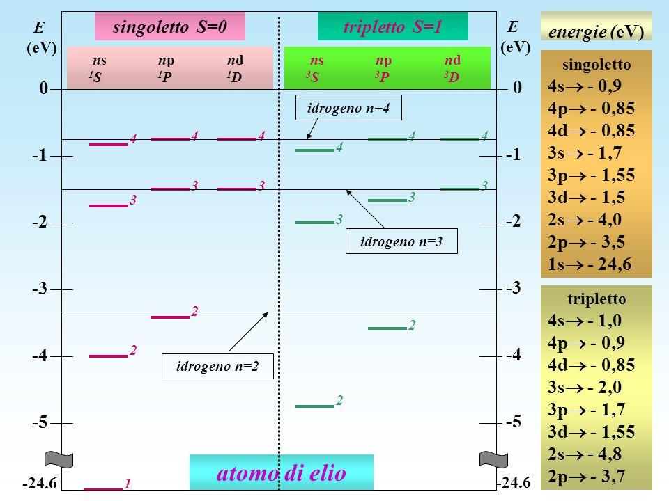 atomo di elio singoletto S=0 tripletto S=1 -1 -2 -3 -4 -5 energie (eV)
