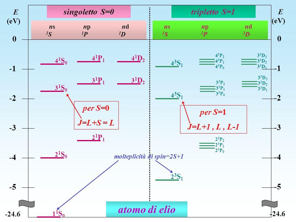 atomo di elio singoletto S=0 tripletto S=1 -1 -2 -3 -4 -5 per S=0