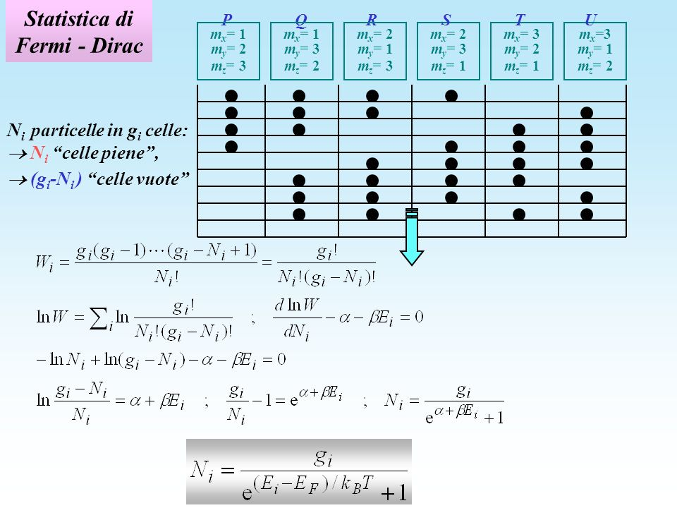 Statistica di Fermi - Dirac