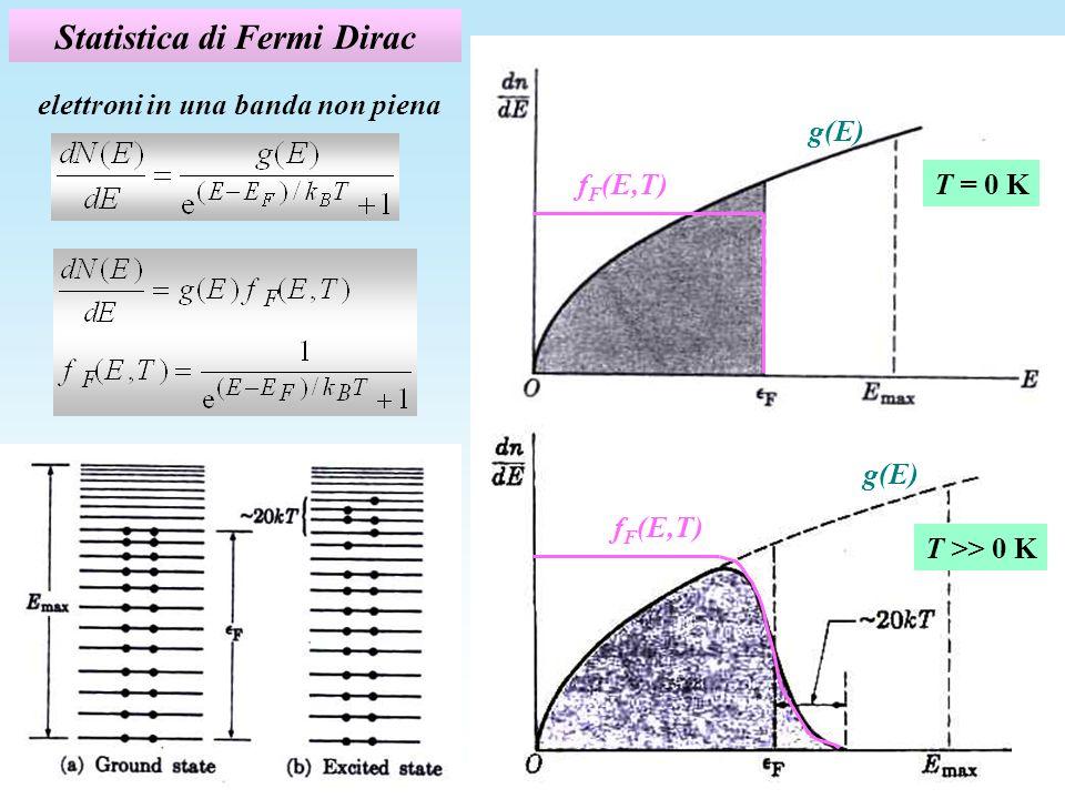 Statistica di Fermi Dirac