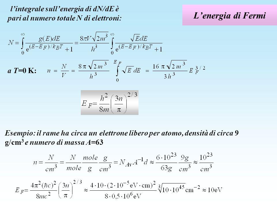 l'integrale sull'energia di dN/dE è pari al numero totale N di elettroni: