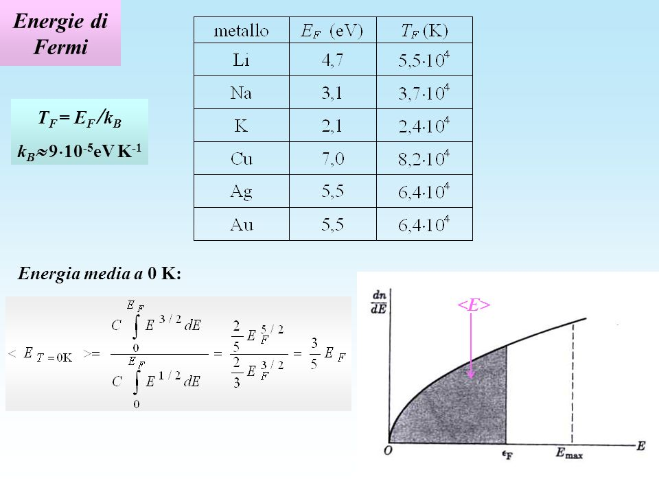 Energie di Fermi TF = EF /kB kB 910-5eV K-1 Energia media a 0 K: