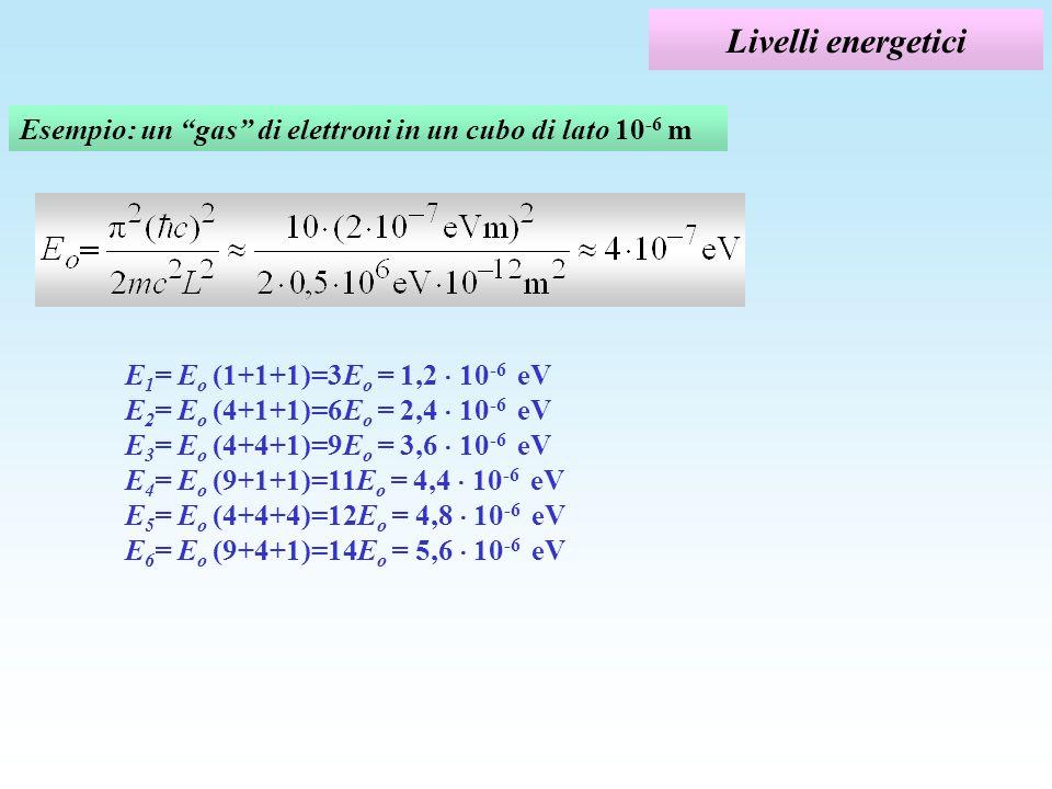 Livelli energetici Esempio: un gas di elettroni in un cubo di lato 10-6 m.