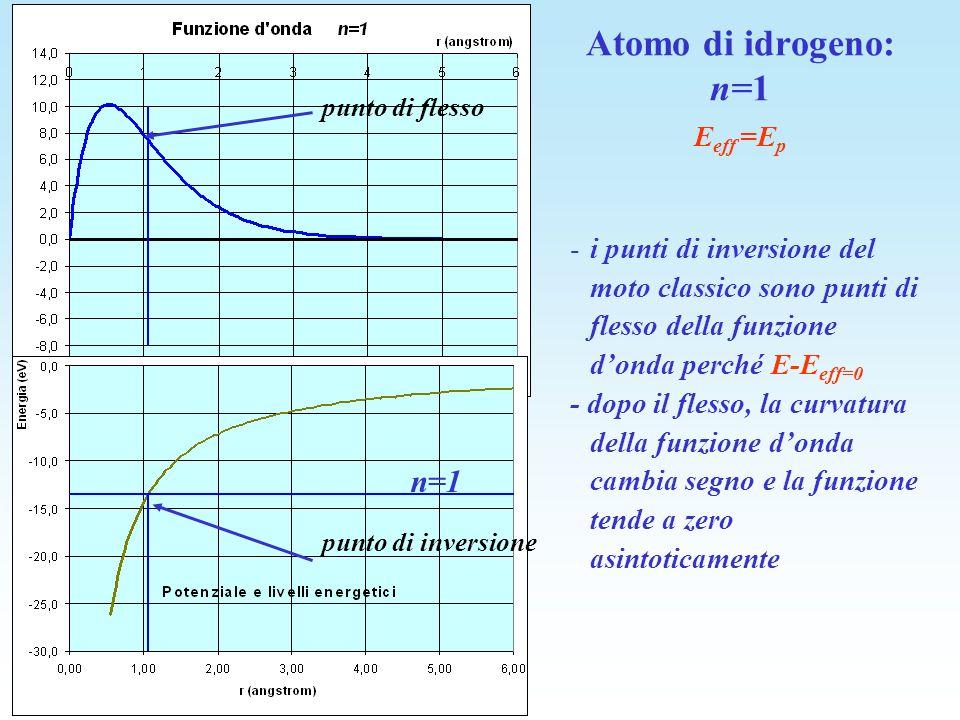 Atomo di idrogeno: n=1 n=1 Eeff =Ep