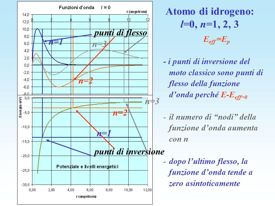 Atomo di idrogeno: l=0, n=1, 2, 3
