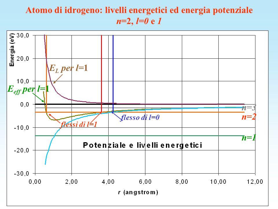 Atomo di idrogeno: livelli energetici ed energia potenziale n=2, l=0 e 1
