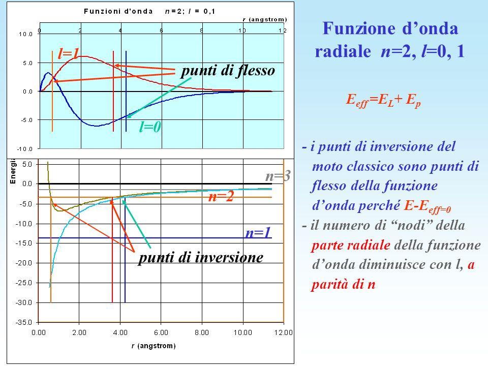 Funzione d'onda radiale n=2, l=0, 1