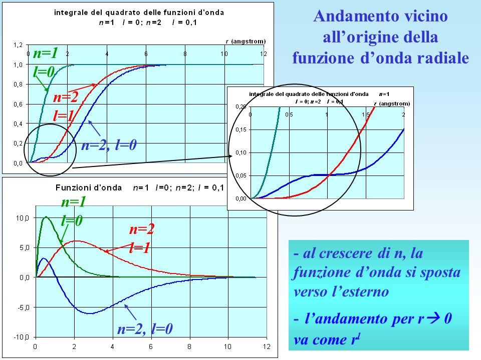 Andamento vicino all'origine della funzione d'onda radiale