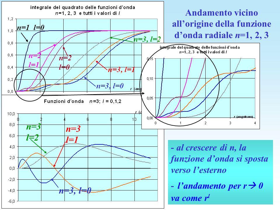 Andamento vicino all'origine della funzione d'onda radiale n=1, 2, 3