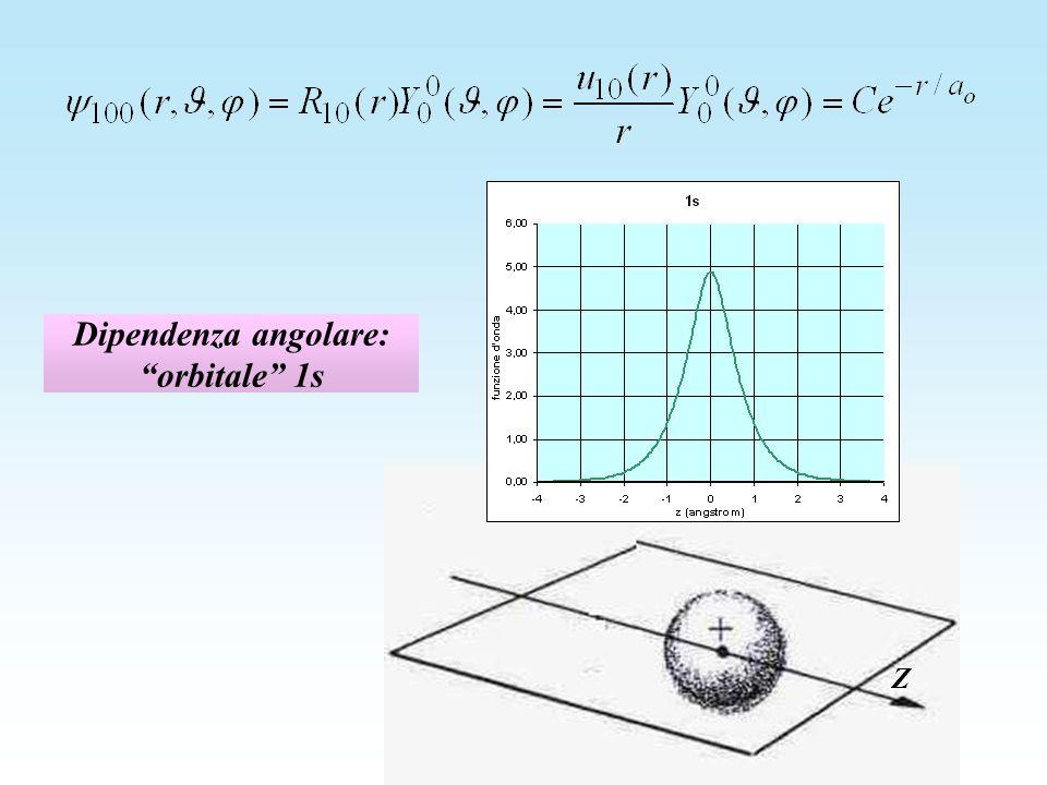 Dipendenza angolare: orbitale 1s