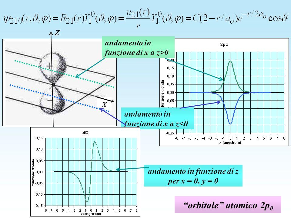 andamento in funzione di z per x = 0, y = 0