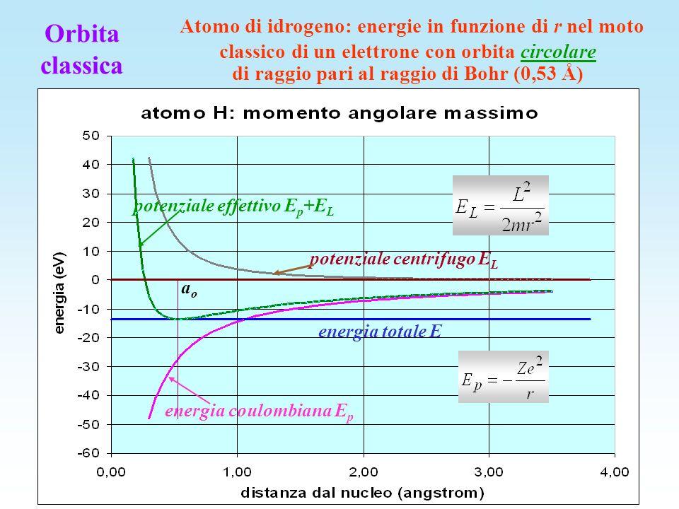 Atomo di idrogeno: energie in funzione di r nel moto classico di un elettrone con orbita circolare di raggio pari al raggio di Bohr (0,53 Å)