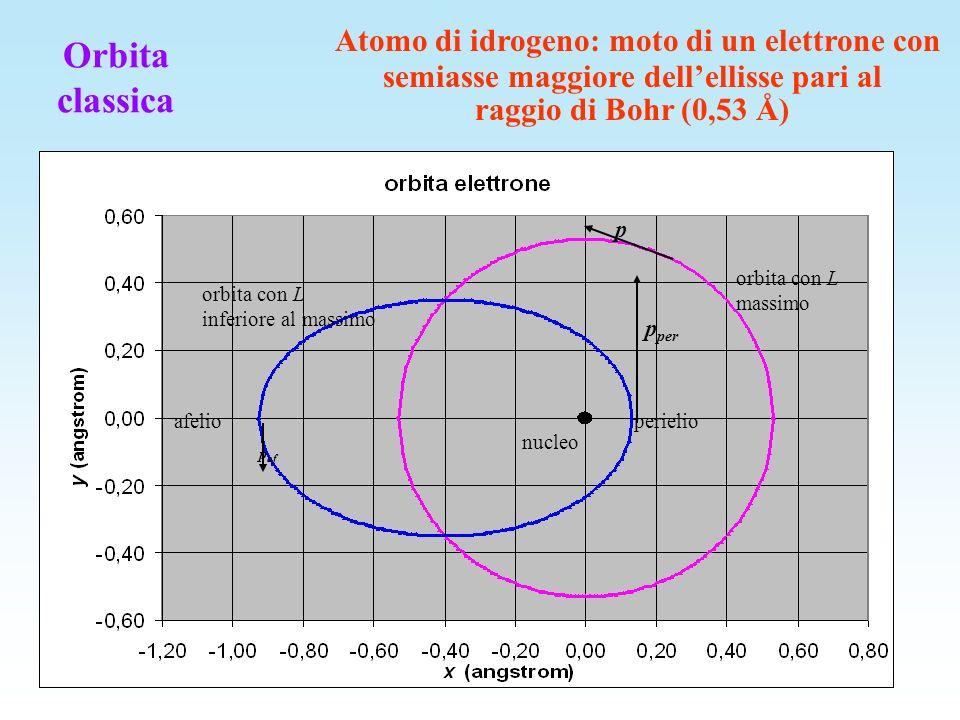Atomo di idrogeno: moto di un elettrone con semiasse maggiore dell'ellisse pari al raggio di Bohr (0,53 Å)