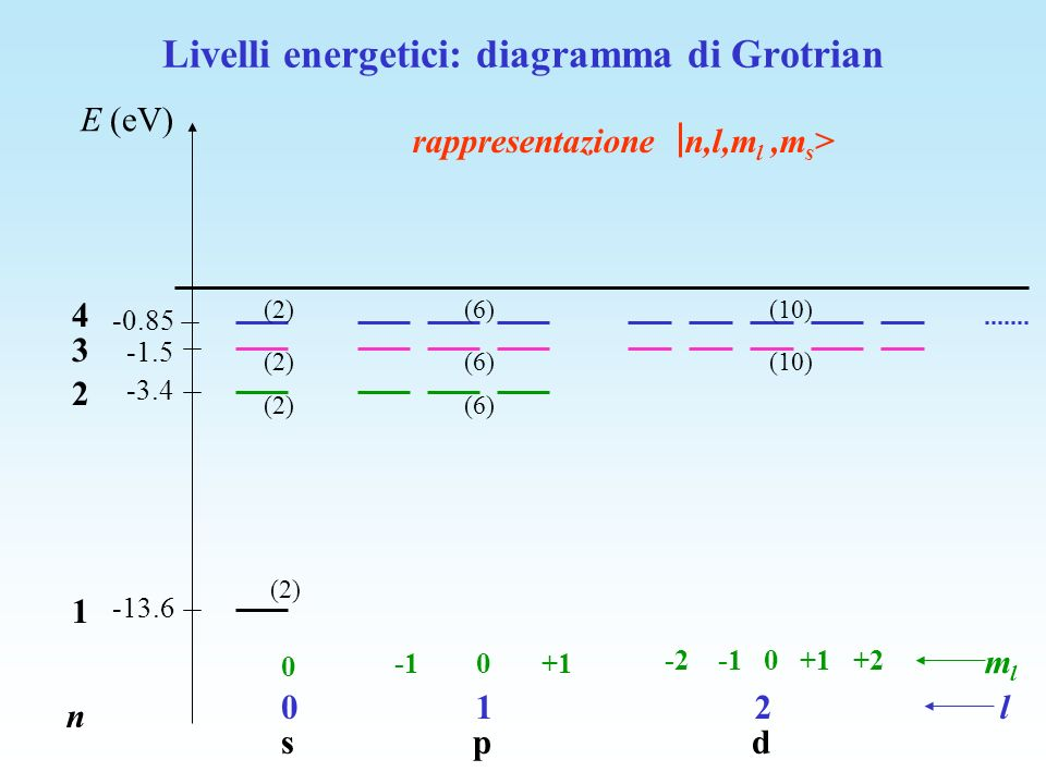 Livelli energetici: diagramma di Grotrian