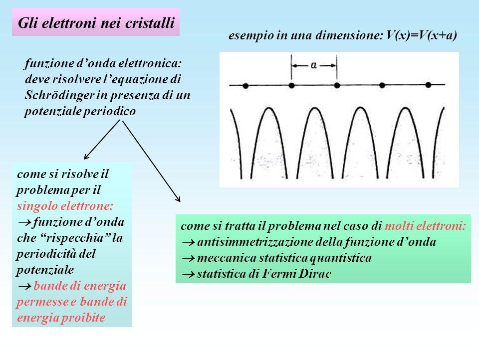 Gli elettroni nei cristalli