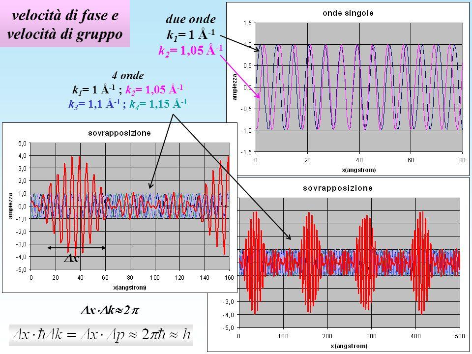 velocità di fase e velocità di gruppo