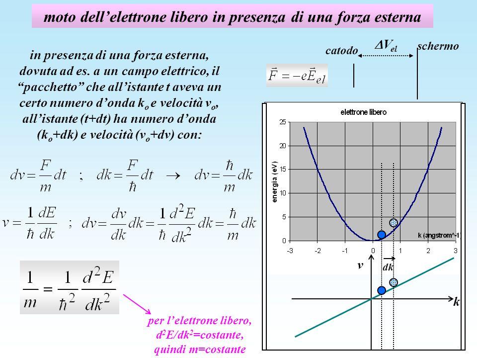 moto dell'elettrone libero in presenza di una forza esterna