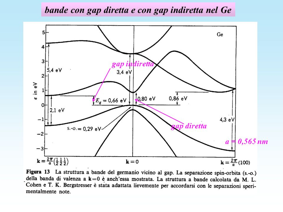 bande con gap diretta e con gap indiretta nel Ge