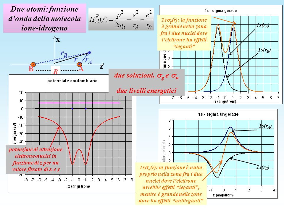 Due atomi: funzione d'onda della molecola ione-idrogeno