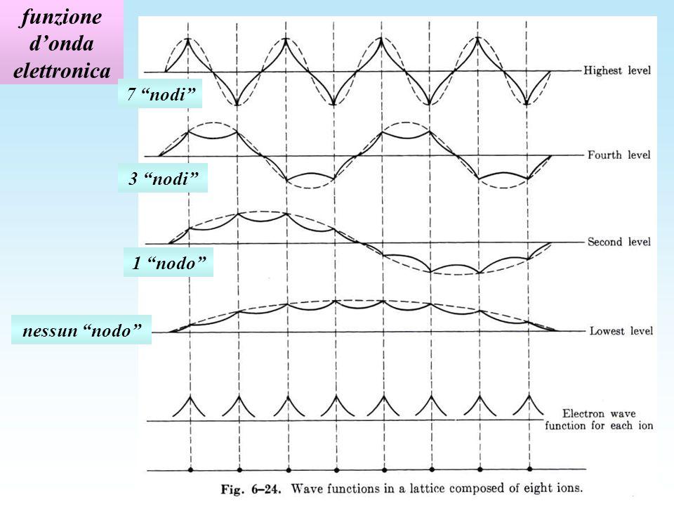 funzione d'onda elettronica