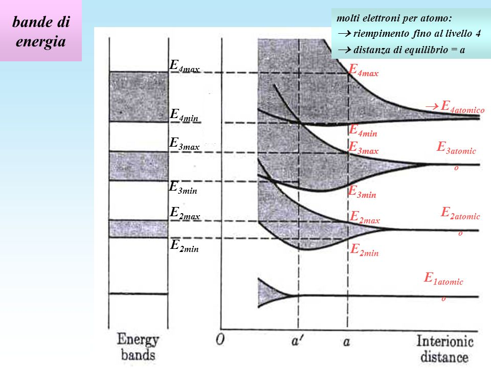 bande di energia E4max E4max E4max  E4atomico E4min E4min E4min E3max