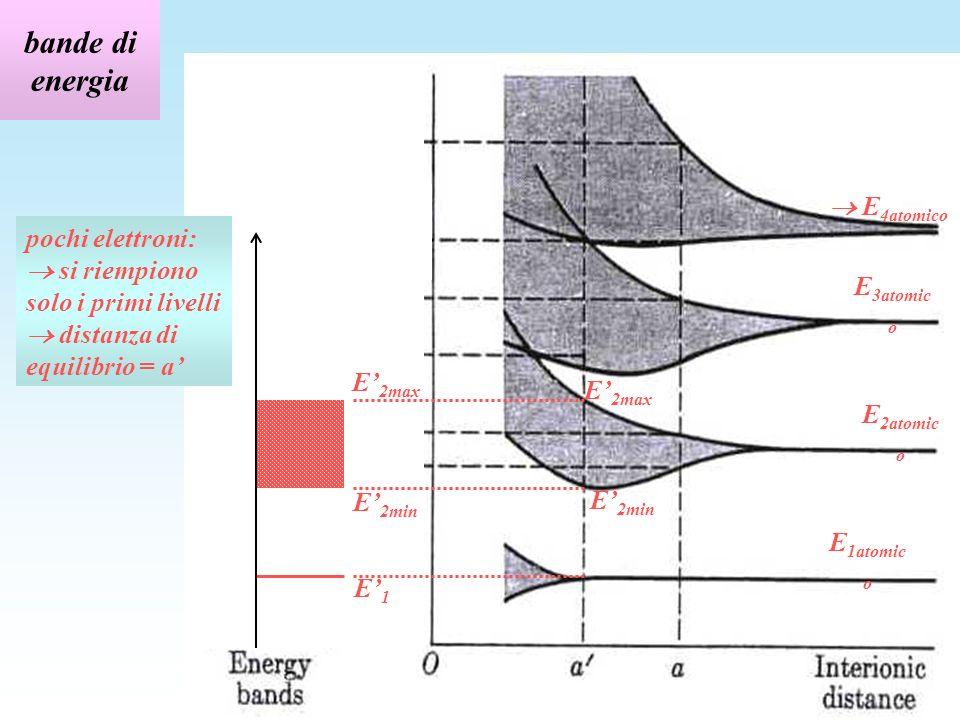 bande di energia  E4atomico