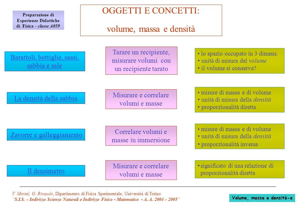 OGGETTI E CONCETTI: volume, massa e densità