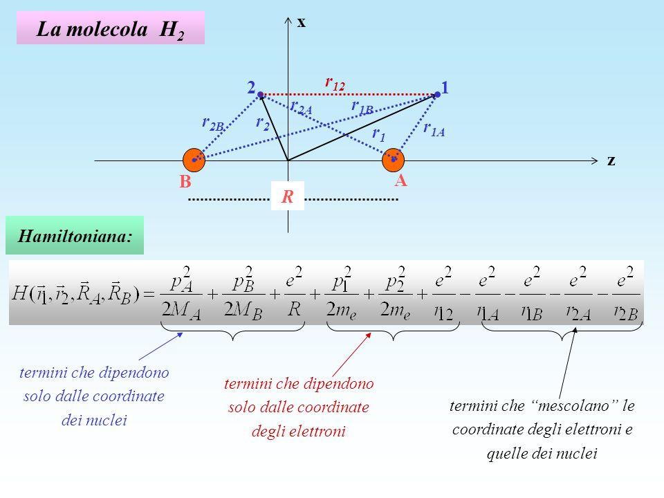 La molecola H2 r1B r12 z x 1 2 r1A A B R r1 r2B r2 r2A Hamiltoniana:
