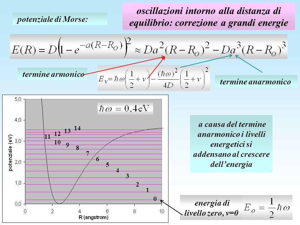 energia di livello zero, v=0
