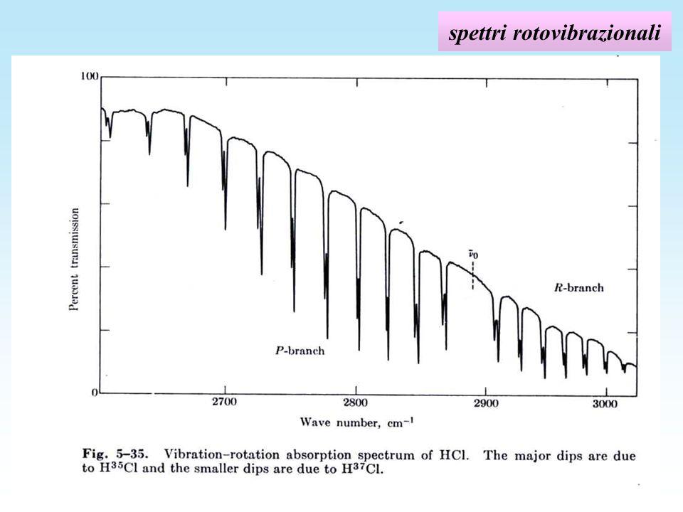 spettri rotovibrazionali