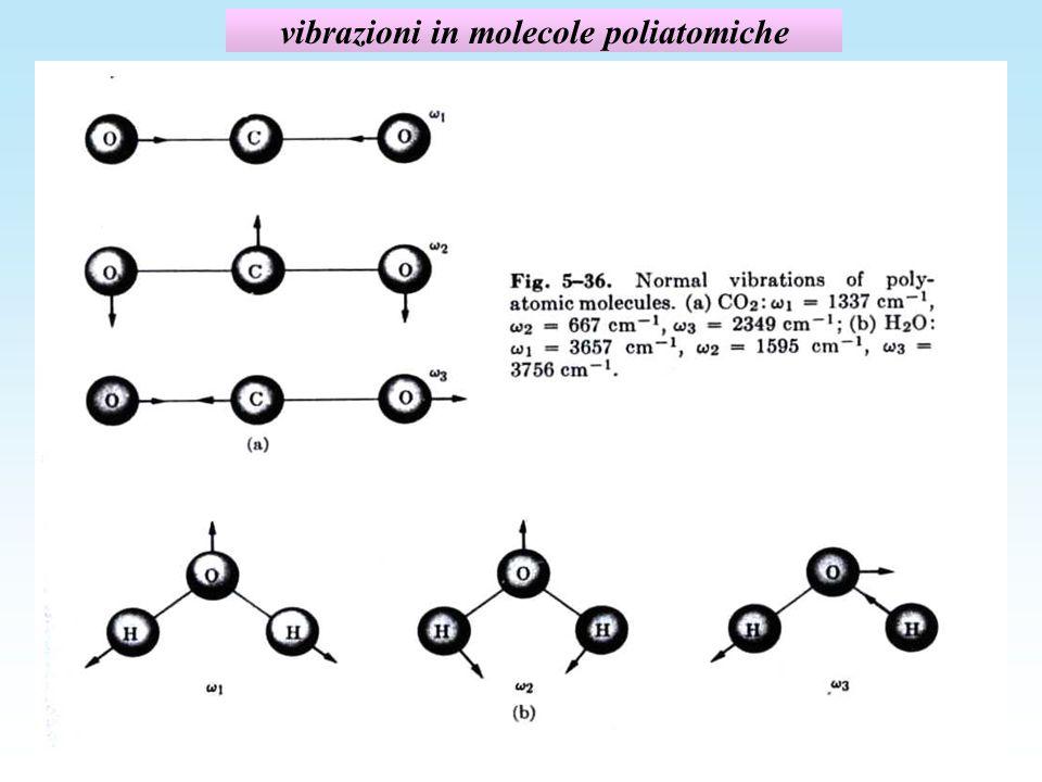 vibrazioni in molecole poliatomiche