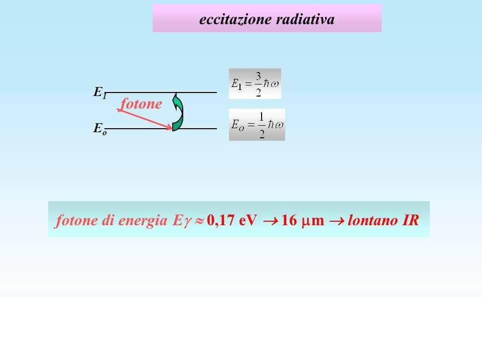 eccitazione radiativa