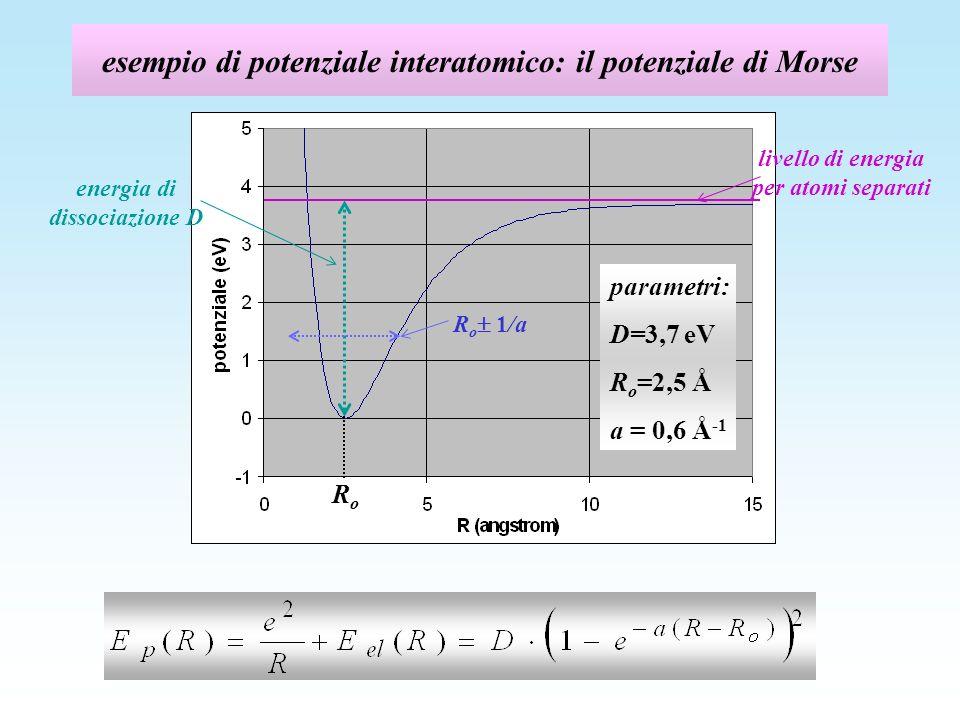 esempio di potenziale interatomico: il potenziale di Morse