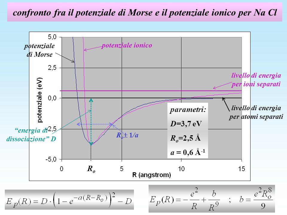 confronto fra il potenziale di Morse e il potenziale ionico per Na Cl