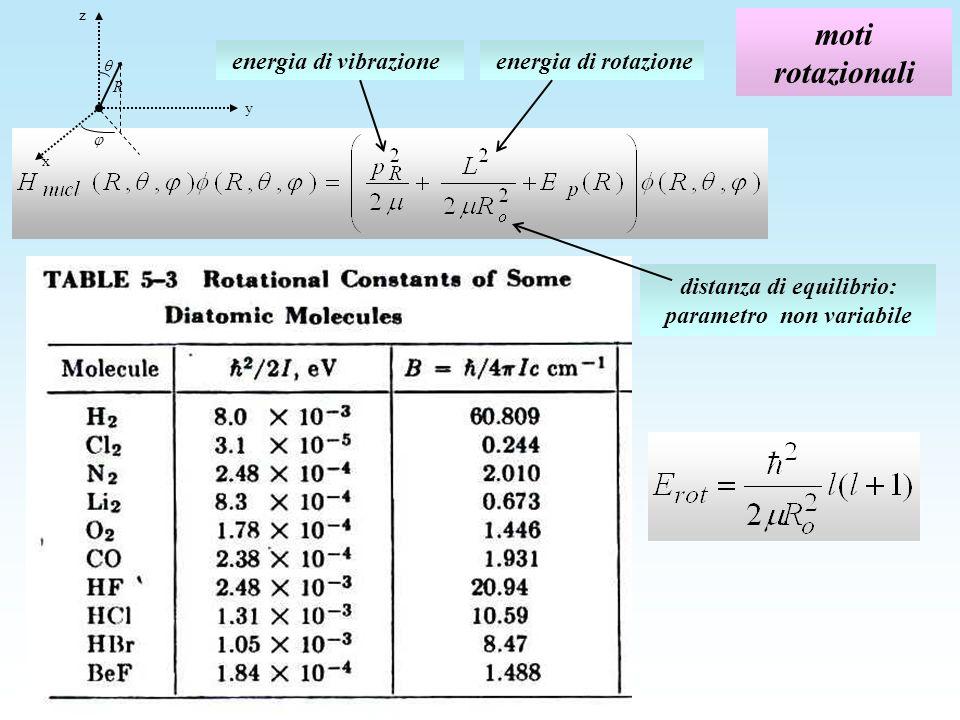 distanza di equilibrio: parametro non variabile