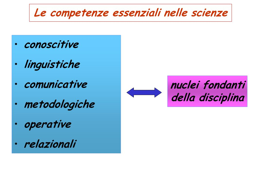 Le competenze essenziali nelle scienze