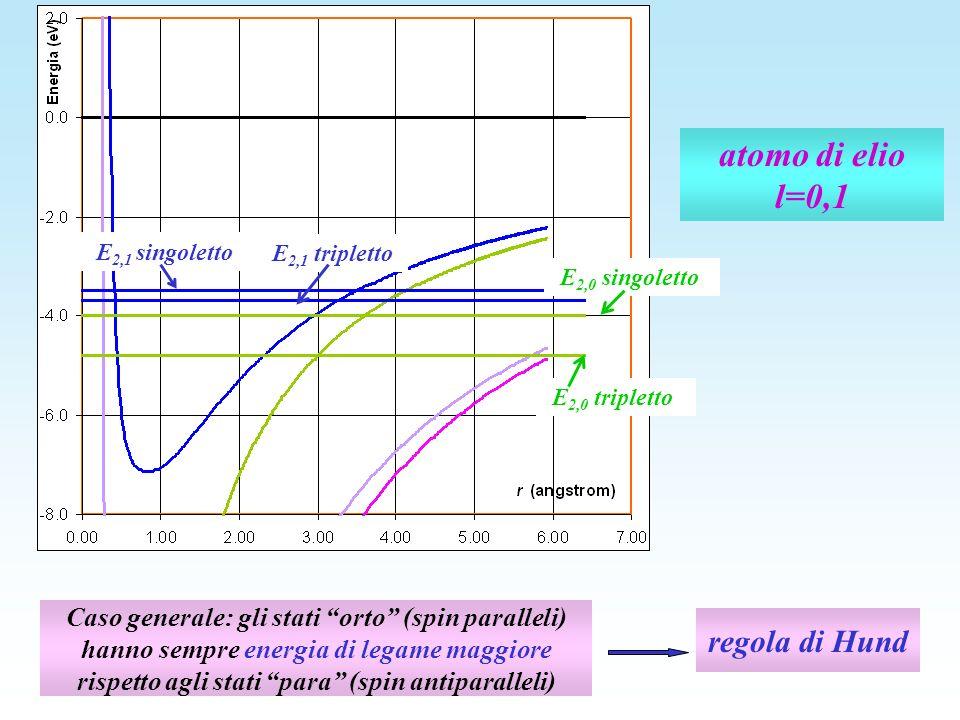 atomo di elio l=0,1 regola di Hund