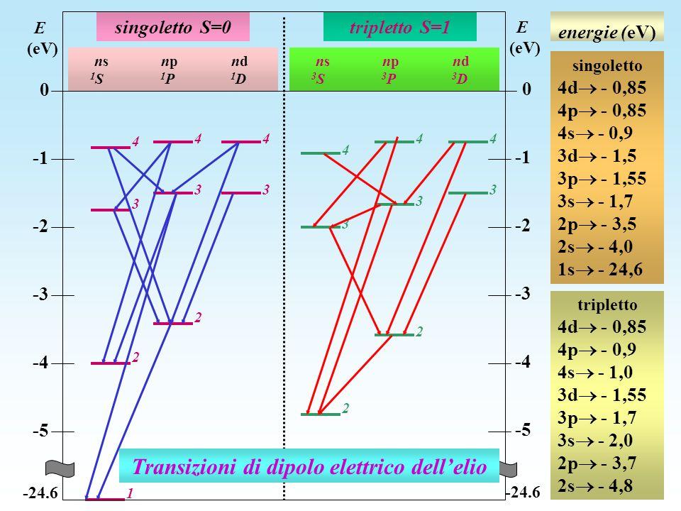 Transizioni di dipolo elettrico dell'elio