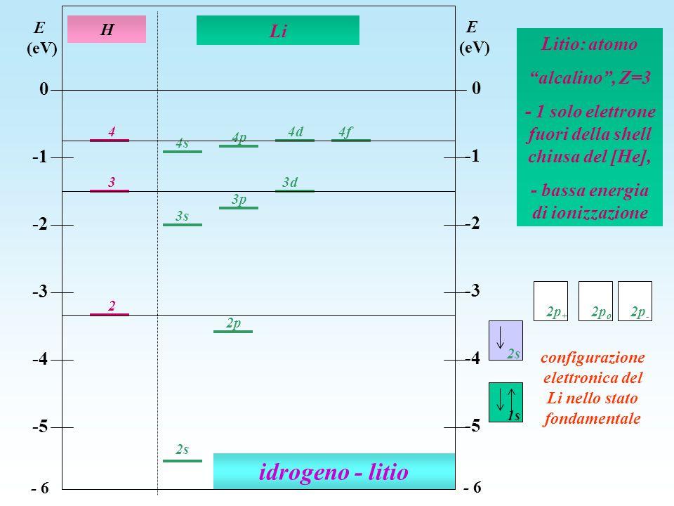 idrogeno - litio Li Litio: atomo alcalino , Z=3