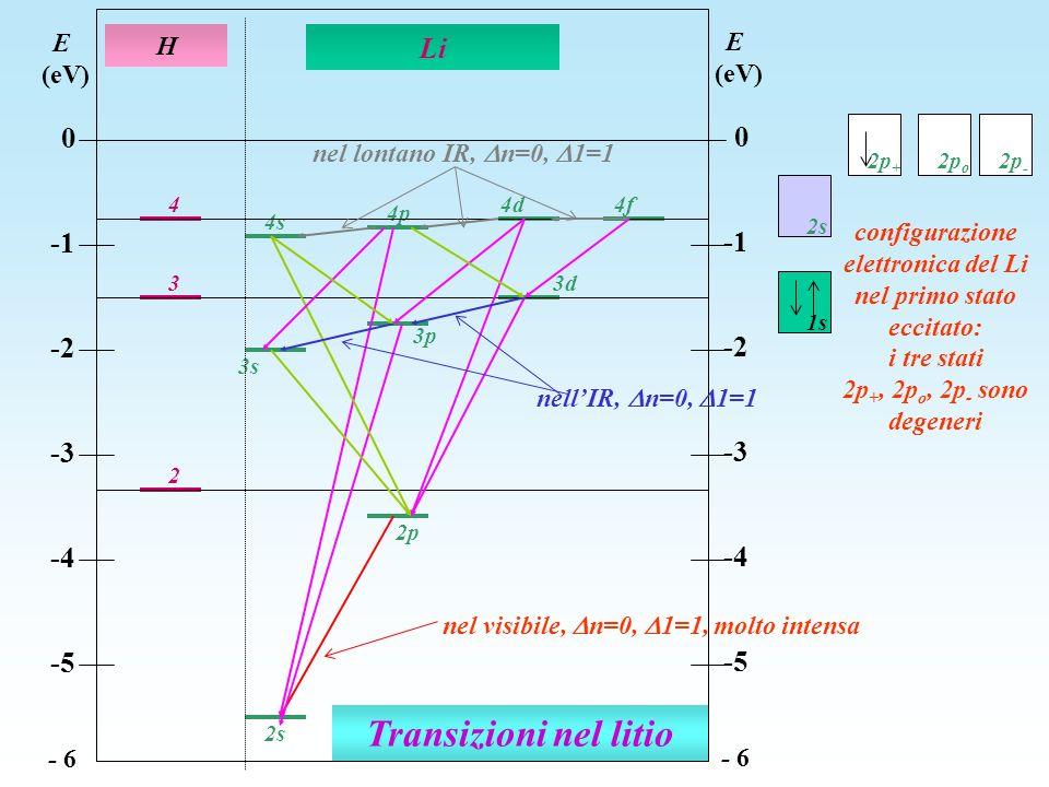 nel visibile, n=0, 1=1, molto intensa