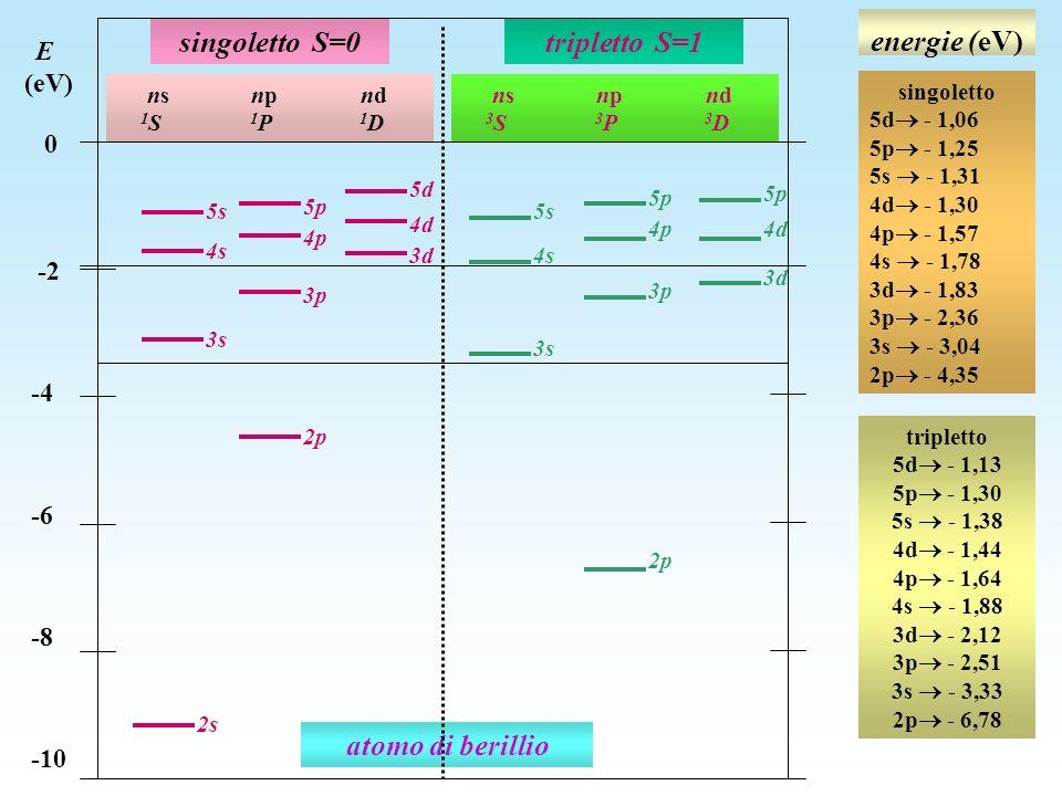 energie (eV) singoletto S=0 tripletto S=1 atomo di berillio