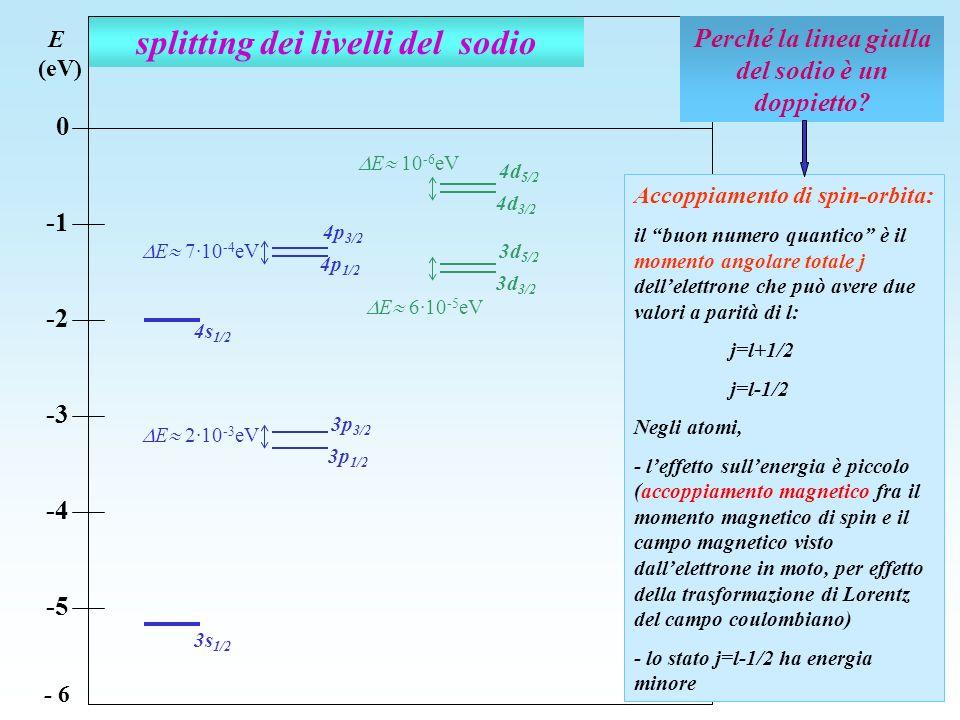 splitting dei livelli del sodio