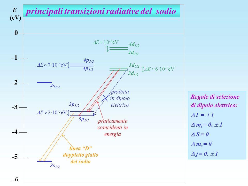 principali transizioni radiative del sodio