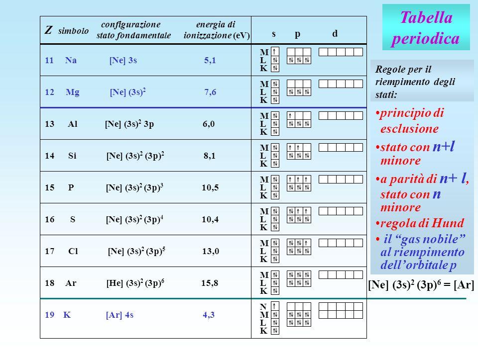 Tabella periodica principio di esclusione stato con n+l minore
